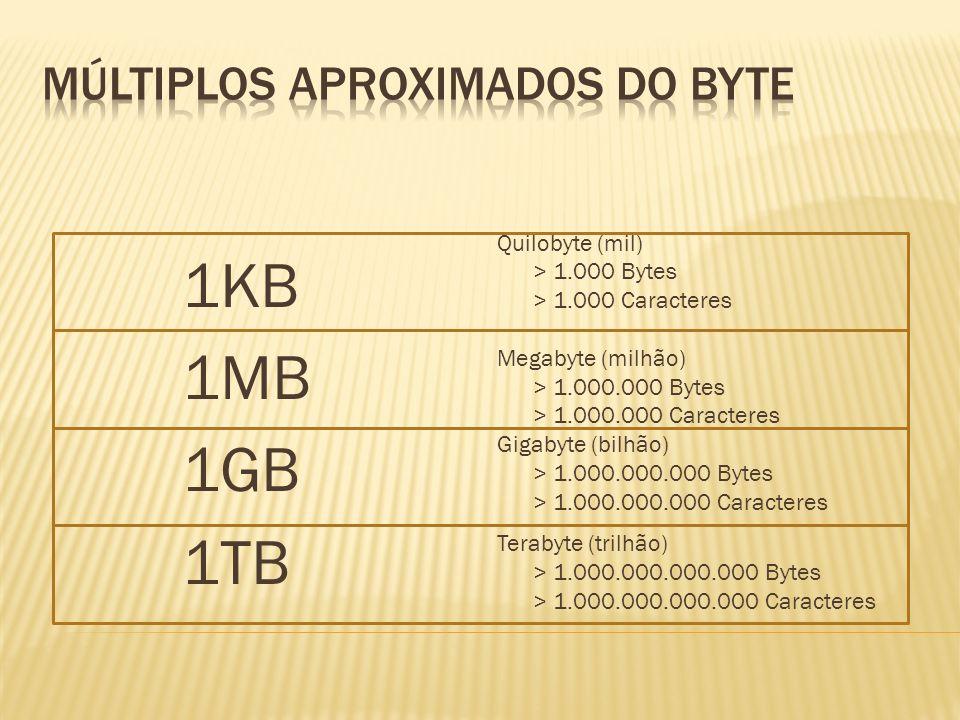 Correspondências 1 Byte = 8 Bits 1024 Bytes = 1 Kilobyte (KB) 1024 Kilobytes = 1 Megabyte (MB) 1024 Megabytes = 1 Gigabyte (GB) 1024 Gigabytes = 1 Ter