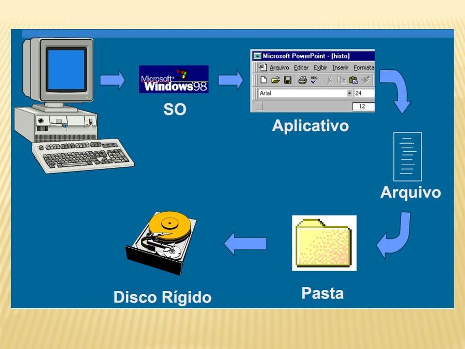 Backup: Cópia de segurança, realizada para preservar os dados, caso haja um possível dano no meio de armazenamento com as informações originais.
