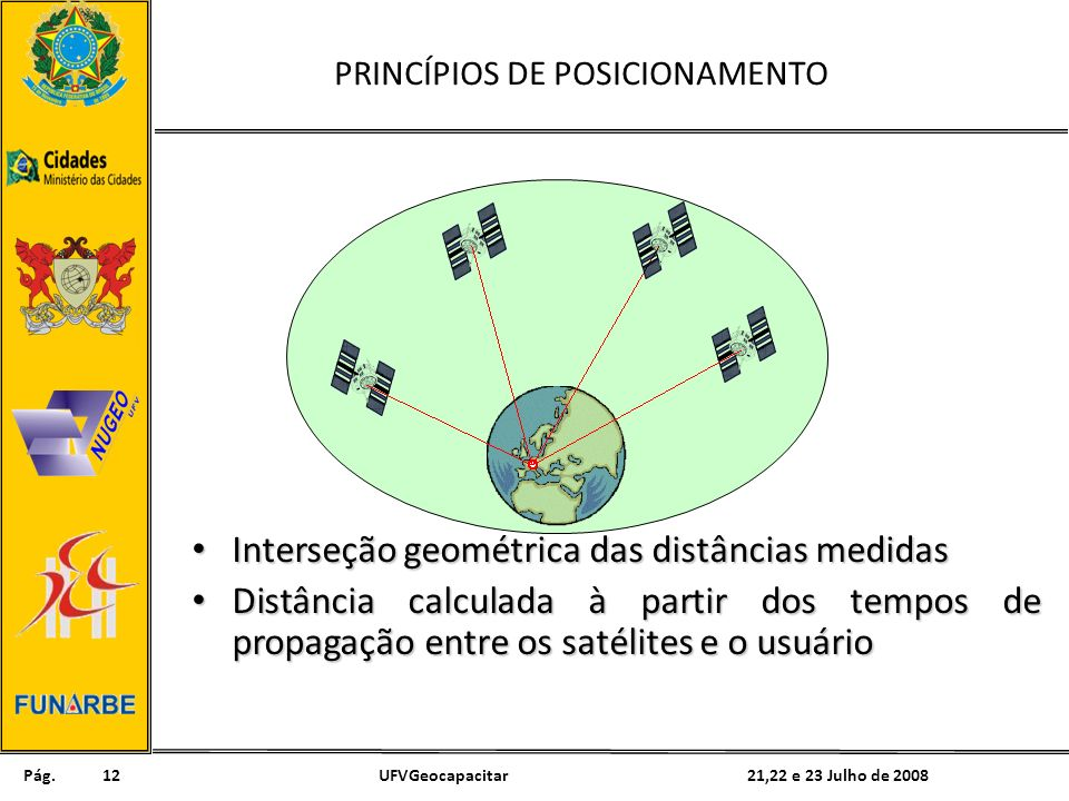 Pág. 21,22 e 23 Julho de 2008UFVGeocapacitar12 PRINCÍPIOS DE POSICIONAMENTO Interseção geométrica das distâncias medidas Interseção geométrica das dis