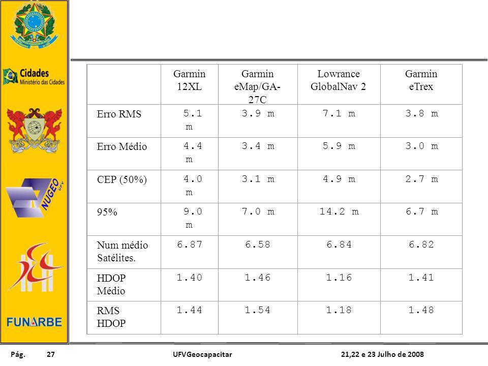 Pág. 21,22 e 23 Julho de 2008UFVGeocapacitar27 Garmin 12XL Garmin eMap/GA- 27C Lowrance GlobalNav 2 Garmin eTrex Erro RMS 5.1 m 3.9 m7.1 m3.8 m Erro M
