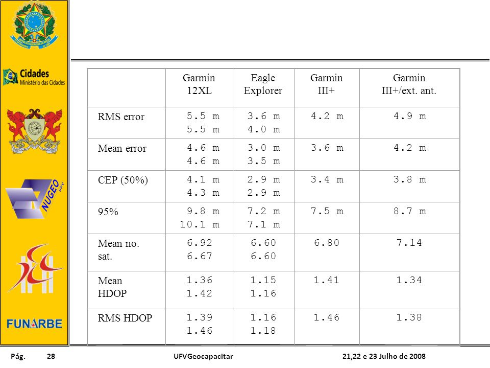 Pág. 21,22 e 23 Julho de 2008UFVGeocapacitar28 Garmin 12XL Eagle Explorer Garmin III+ Garmin III+/ext. ant. RMS error 5.5 m 3.6 m 4.0 m 4.2 m4.9 m Mea