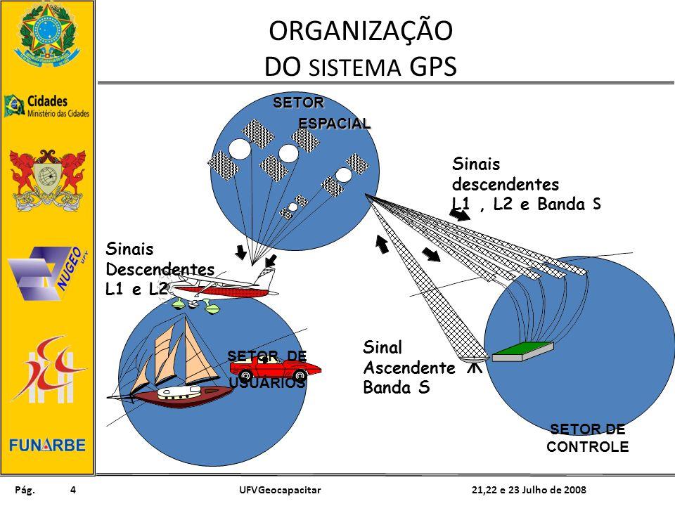 Pág. 21,22 e 23 Julho de 2008UFVGeocapacitar4 ORGANIZAÇÃO DO SISTEMA GPSSETOR ESPACIAL ESPACIAL SETOR DE CONTROLE SETOR DE USUÁRIOS Sinais Descendente