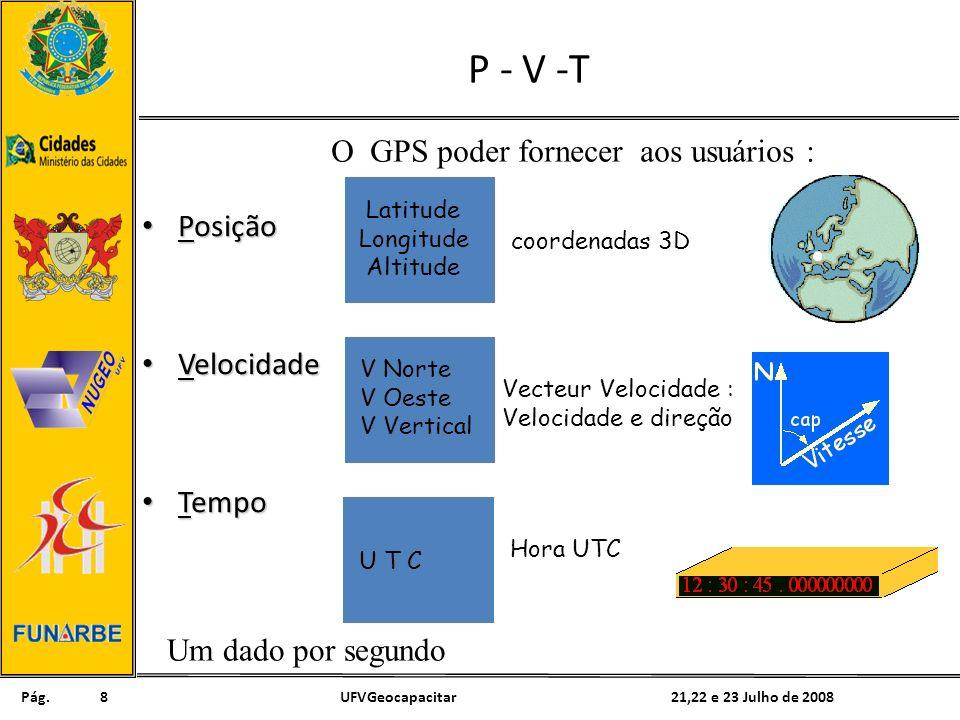 Pág. 21,22 e 23 Julho de 2008UFVGeocapacitar8 P - V -T Posição Posição Velocidade Velocidade Tempo Tempo Latitude Longitude Altitude V Norte V Oeste V