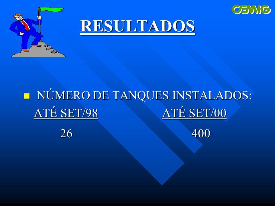 RESULTADOS n NÚMERO DE TANQUES INSTALADOS: ATÉ SET/98 ATÉ SET/00 26 400 26 400