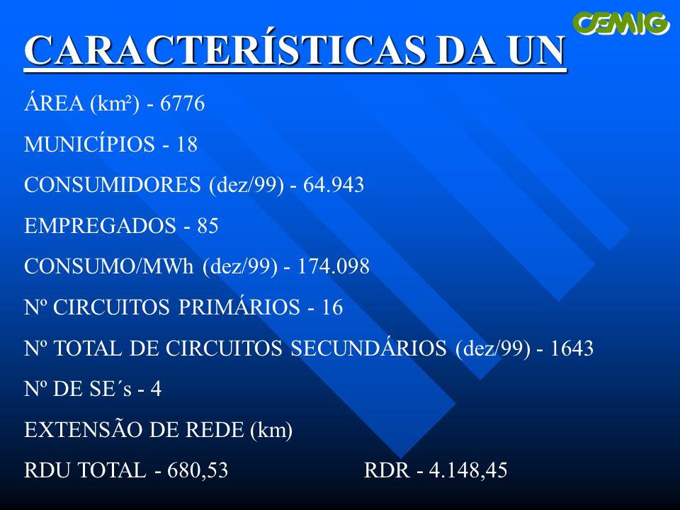CARACTERÍSTICAS DA UN ÁREA (km²) - 6776 MUNICÍPIOS - 18 CONSUMIDORES (dez/99) - 64.943 EMPREGADOS - 85 CONSUMO/MWh (dez/99) - 174.098 Nº CIRCUITOS PRIMÁRIOS - 16 Nº TOTAL DE CIRCUITOS SECUNDÁRIOS (dez/99) - 1643 Nº DE SE´s - 4 EXTENSÃO DE REDE (km) RDU TOTAL - 680,53RDR - 4.148,45
