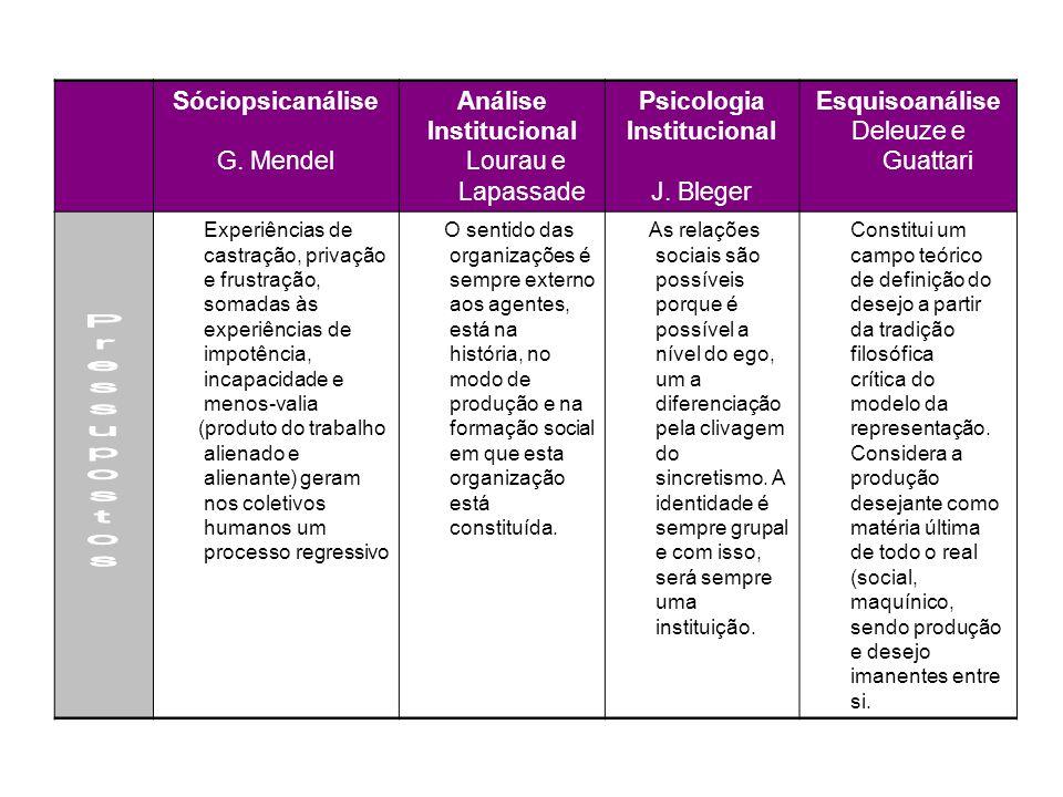 Sóciopsicanálise G. Mendel Análise Institucional Lourau e Lapassade Psicologia Institucional J. Bleger Esquisoanálise Deleuze e Guattari Experiências