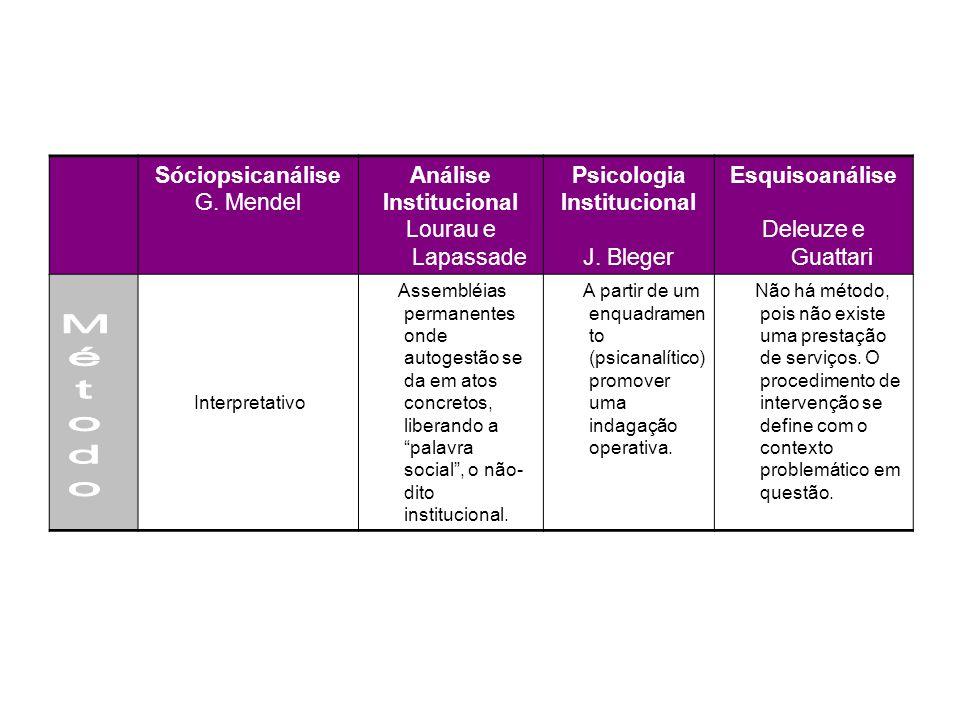 Sóciopsicanálise G. Mendel Análise Institucional Lourau e Lapassade Psicologia Institucional J. Bleger Esquisoanálise Deleuze e Guattari Interpretativ