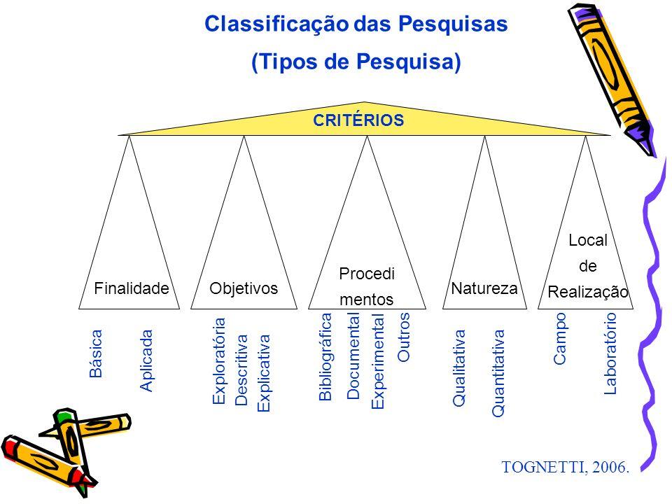 Classificação das Pesquisas (Tipos de Pesquisa) FinalidadeNaturezaObjetivos Procedi mentos Local de Realização Básica Aplicada Qualitativa Quantitativ
