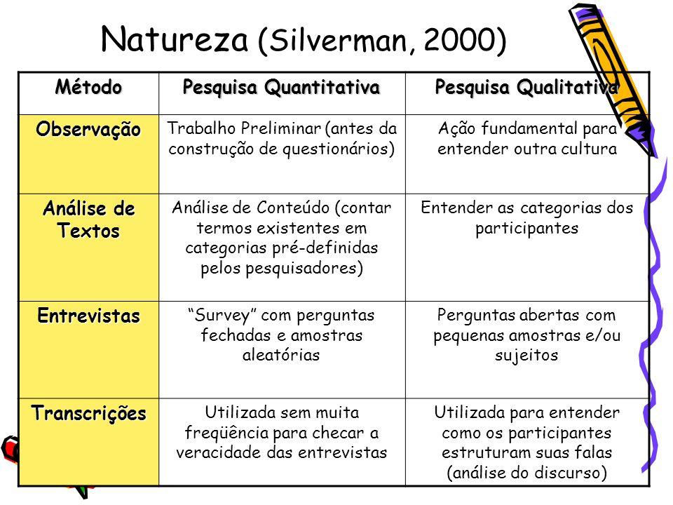 Natureza (Silverman, 2000) Método Pesquisa Quantitativa Pesquisa Qualitativa Observação Trabalho Preliminar (antes da construção de questionários) Açã