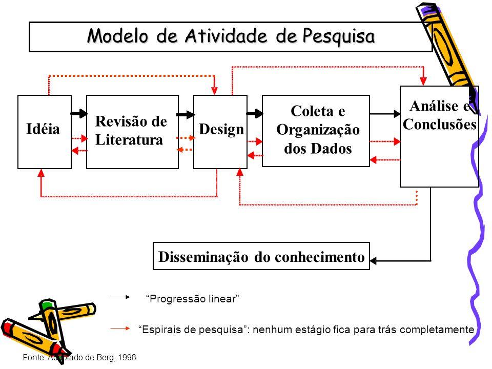 Idéia Revisão de Literatura Design Coleta e Organização dos Dados Análise e Conclusões Disseminação do conhecimento Modelo de Atividade de Pesquisa Fo
