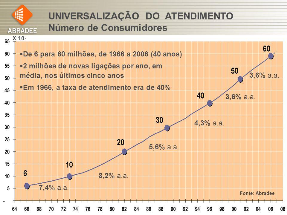 Fórum de Responsabilidade Sócio-Ambiental 24 Fonte: Abradee UNIVERSALIZAÇÃO DO ATENDIMENTO Número de Consumidores De 6 para 60 milhões, de 1966 a 2006 (40 anos) 2 milhões de novas ligações por ano, em média, nos últimos cinco anos Em 1966, a taxa de atendimento era de 40% 7,4% a.a.