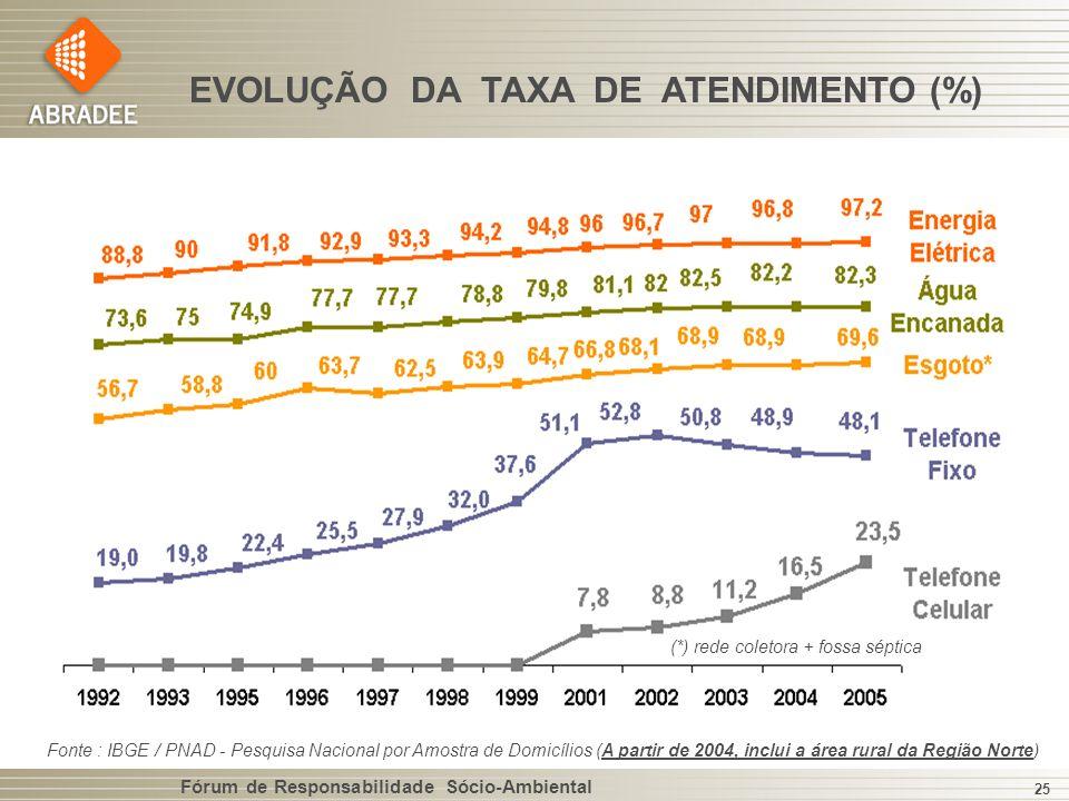 Fórum de Responsabilidade Sócio-Ambiental 25 EVOLUÇÃO DA TAXA DE ATENDIMENTO (%) Fonte : IBGE / PNAD - Pesquisa Nacional por Amostra de Domicílios (A partir de 2004, inclui a área rural da Região Norte) (*) rede coletora + fossa séptica