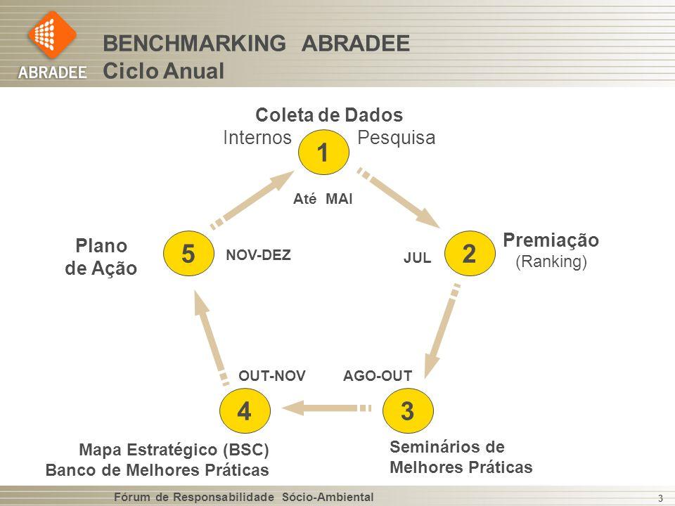 Fórum de Responsabilidade Sócio-Ambiental 3 BENCHMARKING ABRADEE Ciclo Anual 1 2 34 5 Até MAI JUL AGO-OUTOUT-NOV NOV-DEZ Premiação (Ranking) Seminários de Melhores Práticas Mapa Estratégico (BSC) Banco de Melhores Práticas Plano de Ação Coleta de Dados Internos Pesquisa
