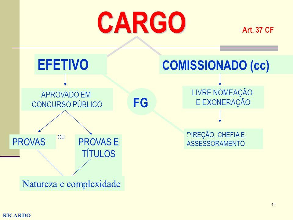 10 RICARDO CONZATTI CARGO CARGO Art. 37 CF EFETIVO COMISSIONADO (cc) APROVADO EM CONCURSO PÚBLICO PROVASPROVAS E TÍTULOS OU LIVRE NOMEAÇÃO E EXONERAÇÃ