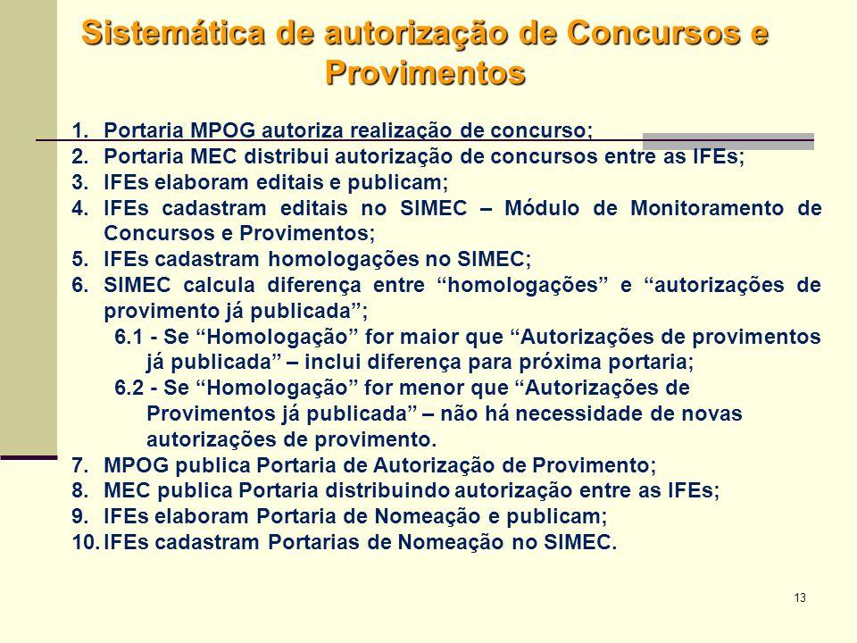 13 Sistemática de autorização de Concursos e Provimentos 1.Portaria MPOG autoriza realização de concurso; 2.Portaria MEC distribui autorização de conc