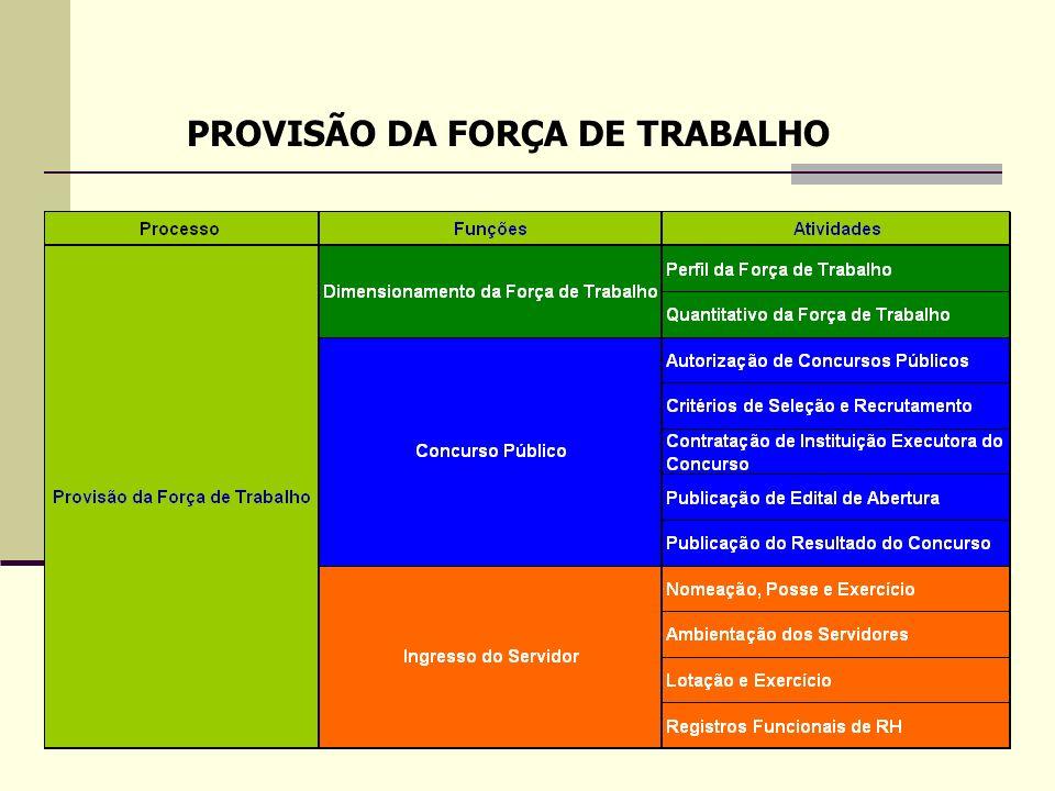 2 PROVISÃO DA FORÇA DE TRABALHO