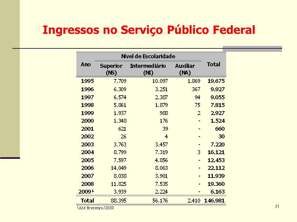 31 Ingressos no Serviço Público Federal