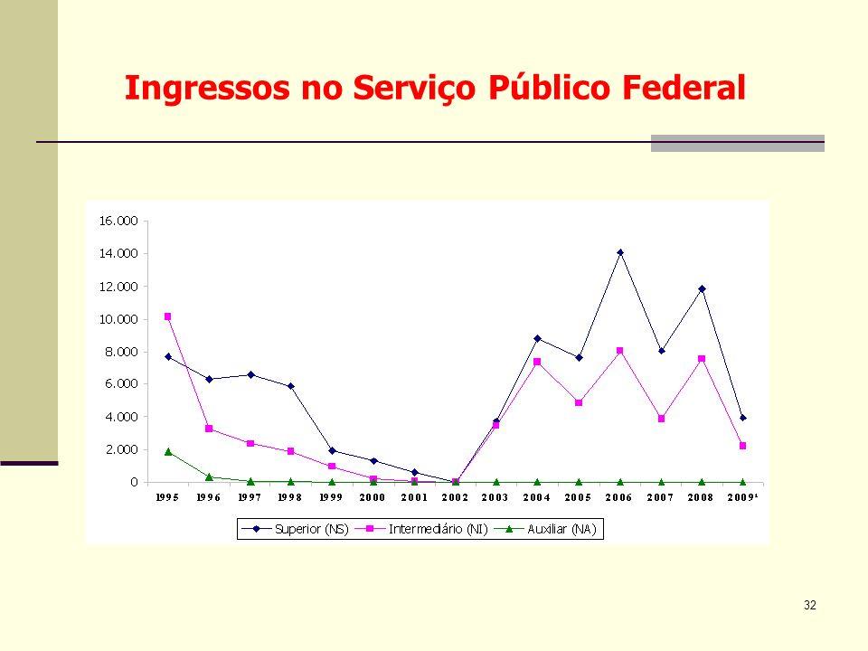 32 Ingressos no Serviço Público Federal