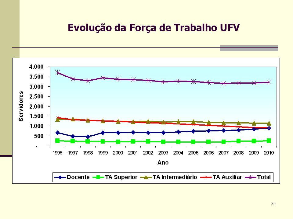 35 Evolução da Força de Trabalho UFV