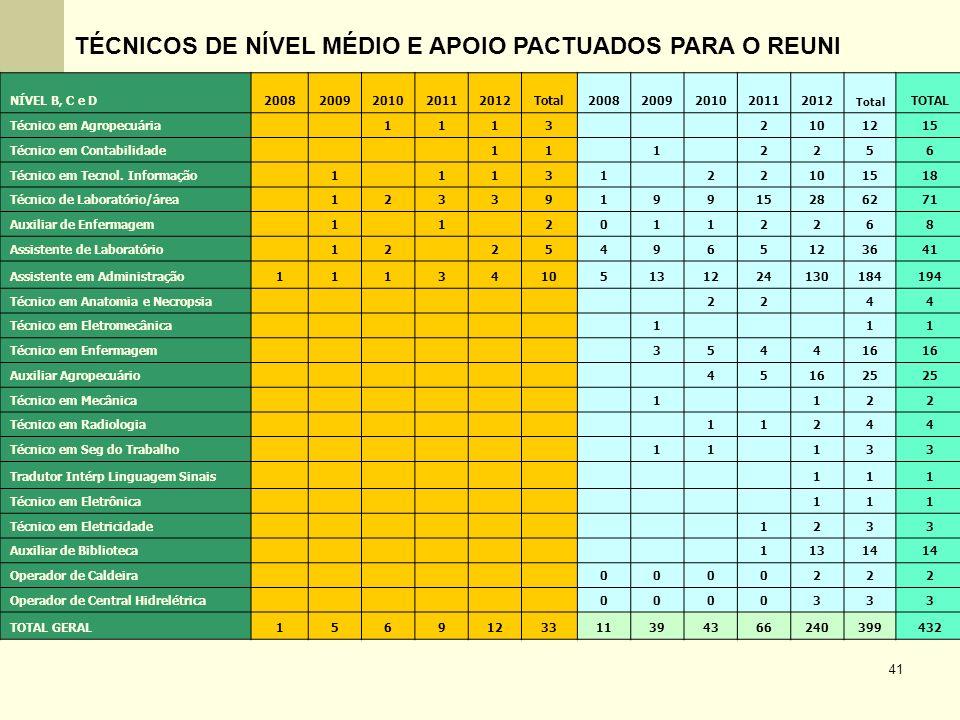 41 TÉCNICOS DE NÍVEL MÉDIO E APOIO PACTUADOS PARA O REUNI NÍVEL B, C e D20082009201020112012Total20082009201020112012 Total TOTAL Técnico em Agropecuá