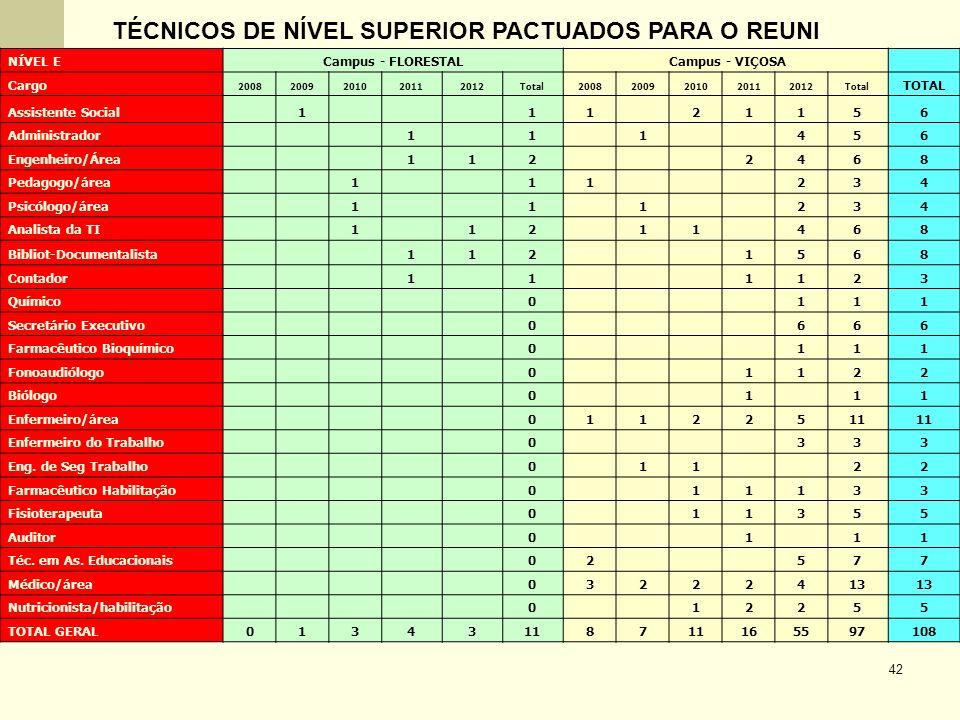 42 NÍVEL ECampus - FLORESTAL Campus - VIÇOSA Cargo 20082009201020112012Total20082009201020112012Total TOTAL Assistente Social 1 11 21156 Administrador