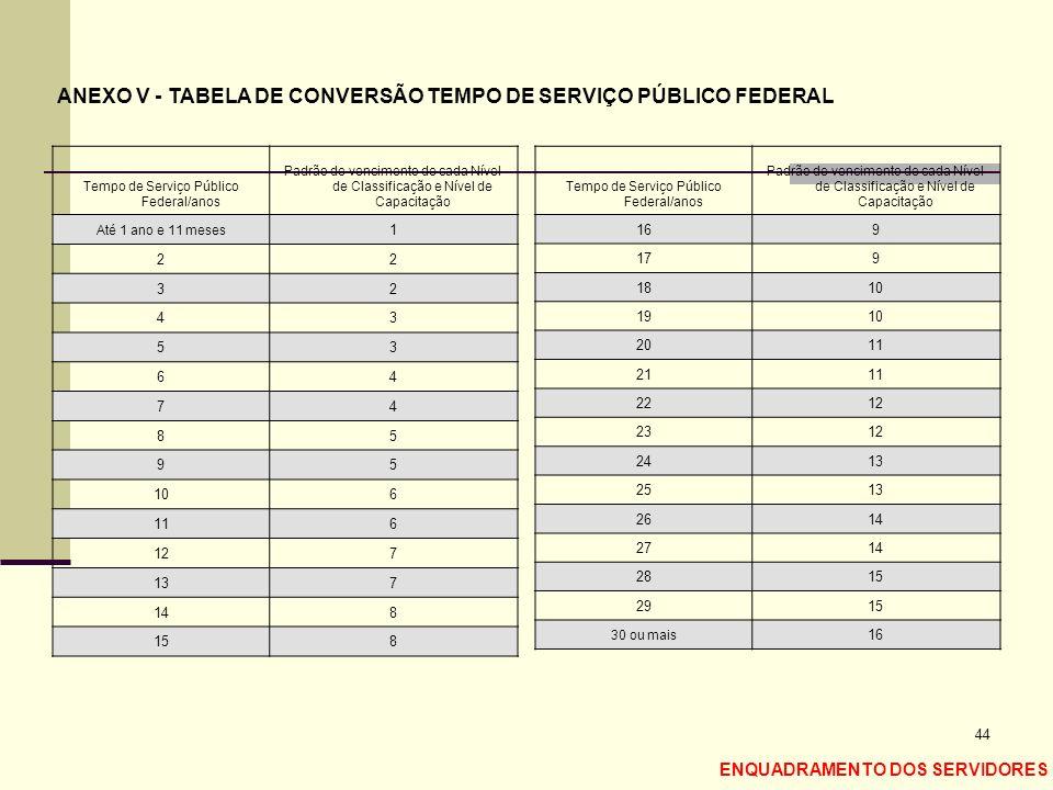 44 Tempo de Serviço Público Federal/anos Padrão de vencimento de cada Nível de Classificação e Nível de Capacitação Até 1 ano e 11 meses 1 22 32 43 53