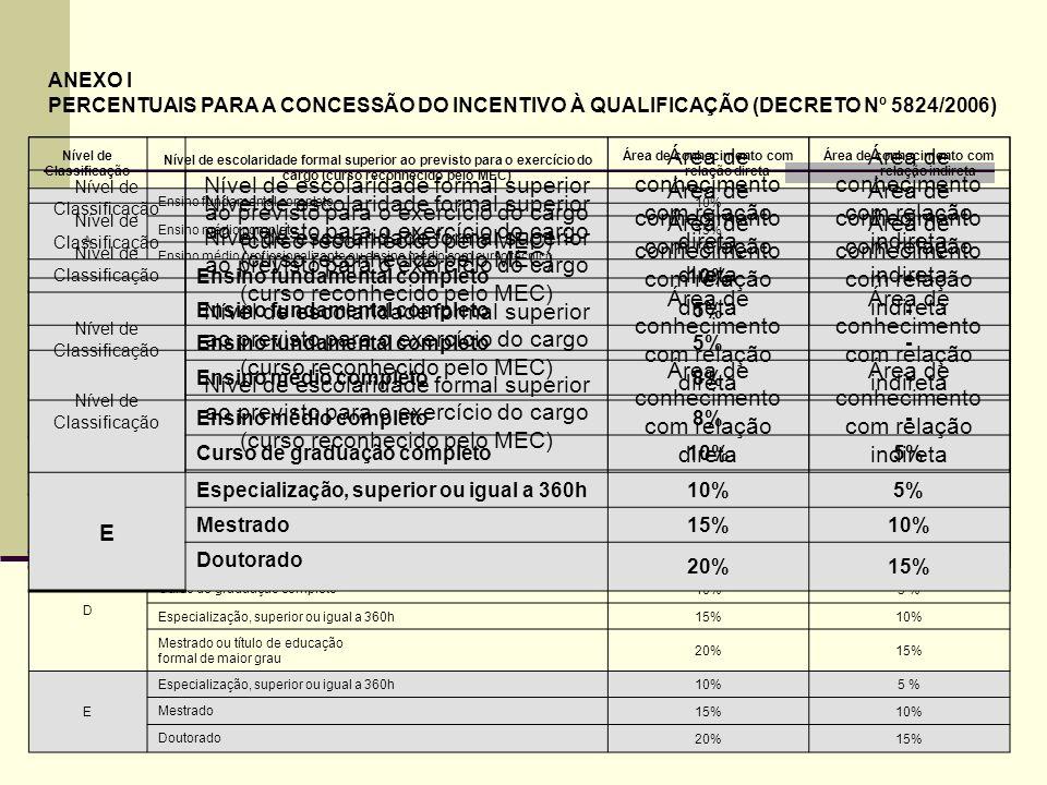 48 Nível de Classificação Nível de escolaridade formal superior ao previsto para o exercício do cargo (curso reconhecido pelo MEC) Área de conheciment
