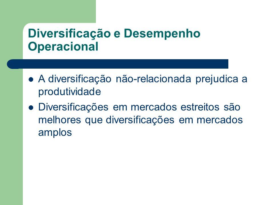 Diversificação e Desempenho Operacional A diversificação não-relacionada prejudica a produtividade Diversificações em mercados estreitos são melhores