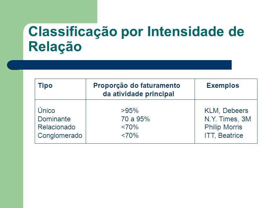 Classificação por Intensidade de Relação TipoProporção do faturamento Exemplos da atividade principal Único>95%KLM, Debeers Dominante70 a 95%N.Y. Time