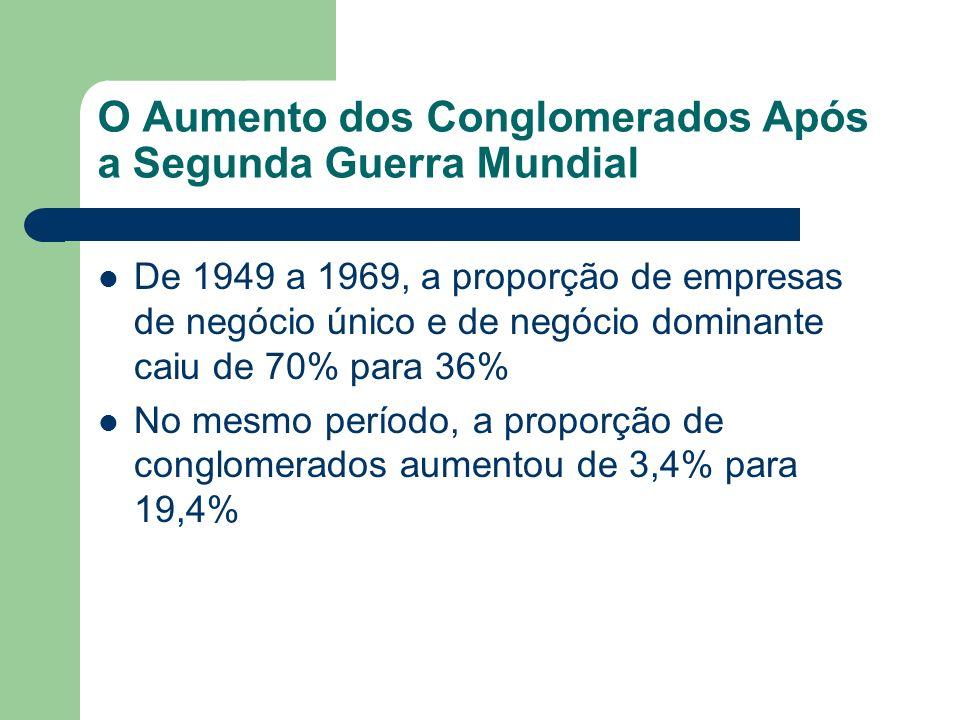 O Aumento dos Conglomerados Após a Segunda Guerra Mundial De 1949 a 1969, a proporção de empresas de negócio único e de negócio dominante caiu de 70%
