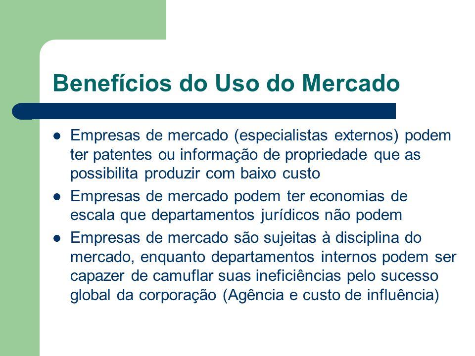 Benefícios do Uso do Mercado Empresas de mercado (especialistas externos) podem ter patentes ou informação de propriedade que as possibilita produzir