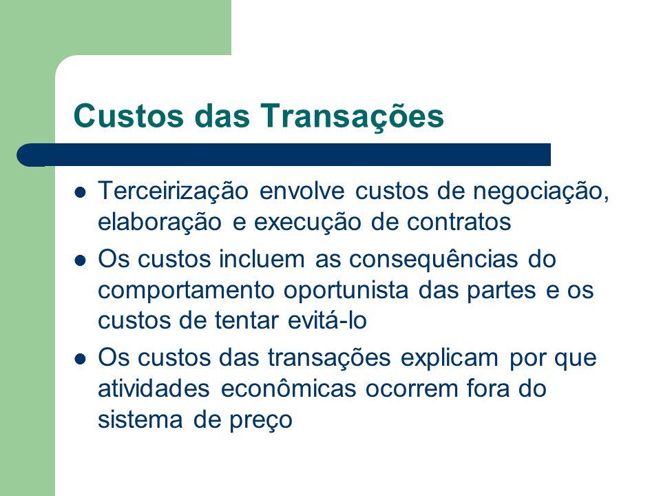 Custos das Transações Terceirização envolve custos de negociação, elaboração e execução de contratos Os custos incluem as consequências do comportamen