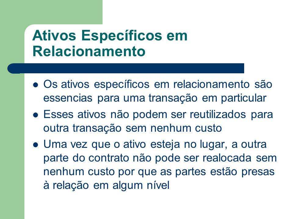 Ativos Específicos em Relacionamento Os ativos específicos em relacionamento são essencias para uma transação em particular Esses ativos não podem ser