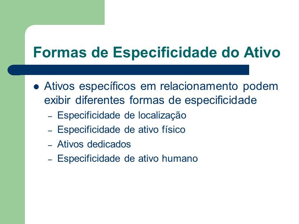 Formas de Especificidade do Ativo Ativos específicos em relacionamento podem exibir diferentes formas de especificidade – Especificidade de localizaçã