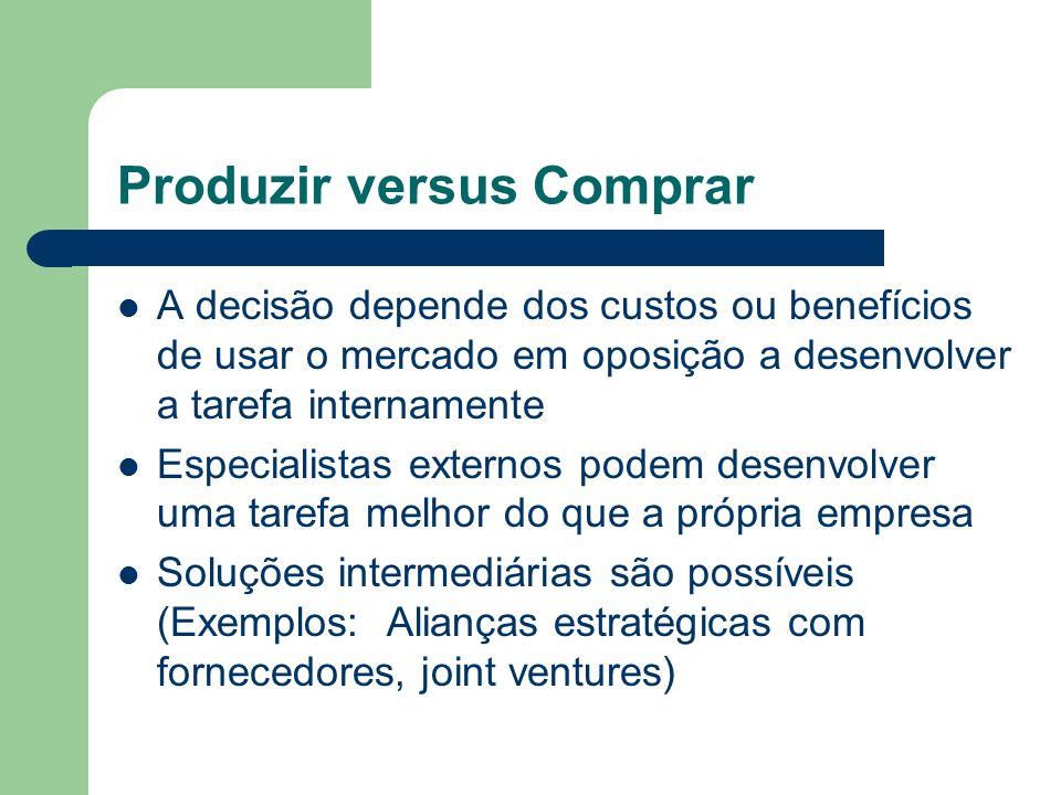 Produzir versus Comprar A decisão depende dos custos ou benefícios de usar o mercado em oposição a desenvolver a tarefa internamente Especialistas ext