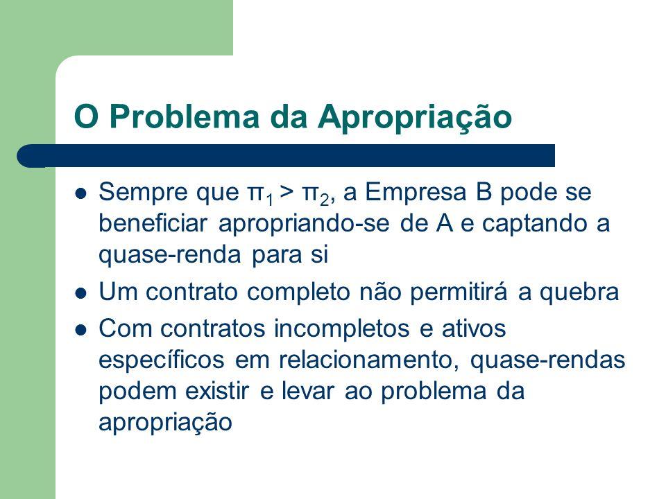 O Problema da Apropriação Sempre que π 1 > π 2, a Empresa B pode se beneficiar apropriando-se de A e captando a quase-renda para si Um contrato comple