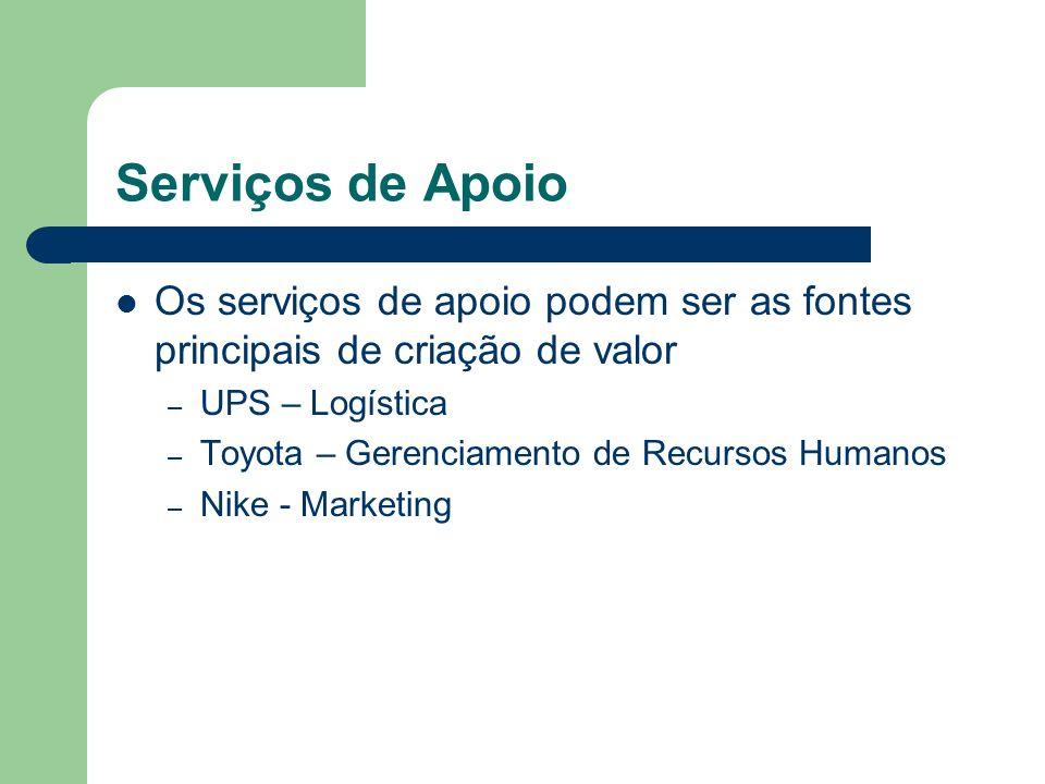 Serviços de Apoio Os serviços de apoio podem ser as fontes principais de criação de valor – UPS – Logística – Toyota – Gerenciamento de Recursos Human