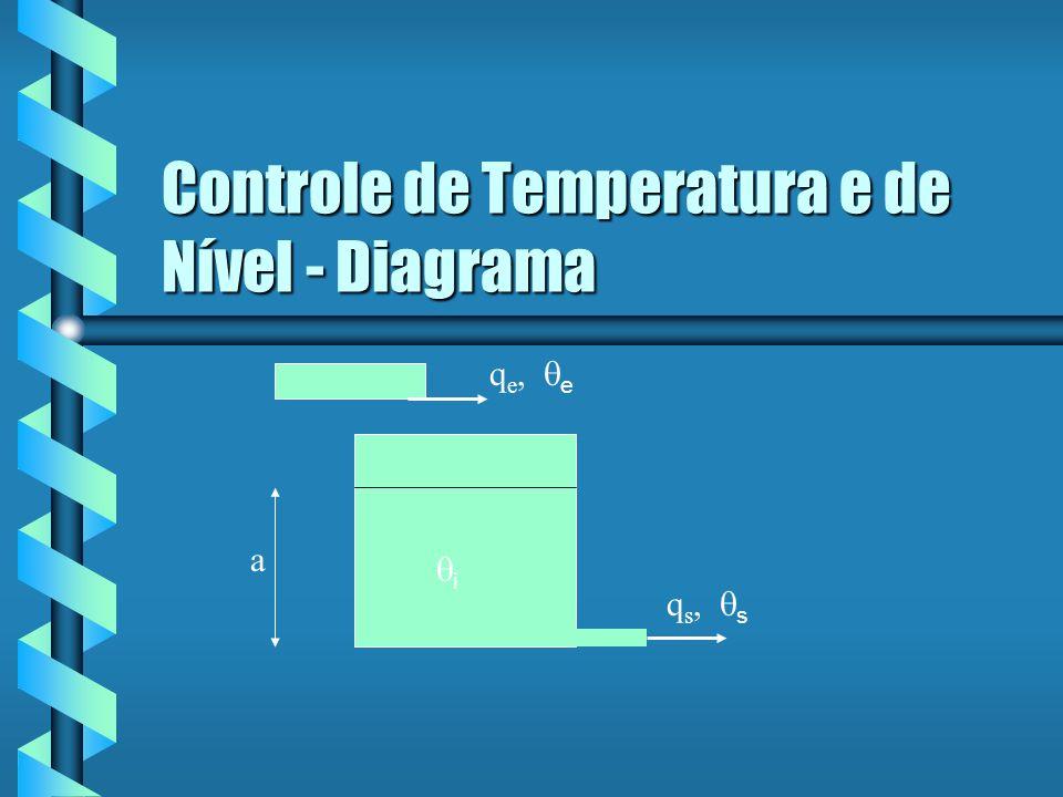 Balanço de Massa Em que q e = vazão de entrada q s = vazão de saída V int = volume do reservatório a = altura do nível de líquido A=área da base do reservatório