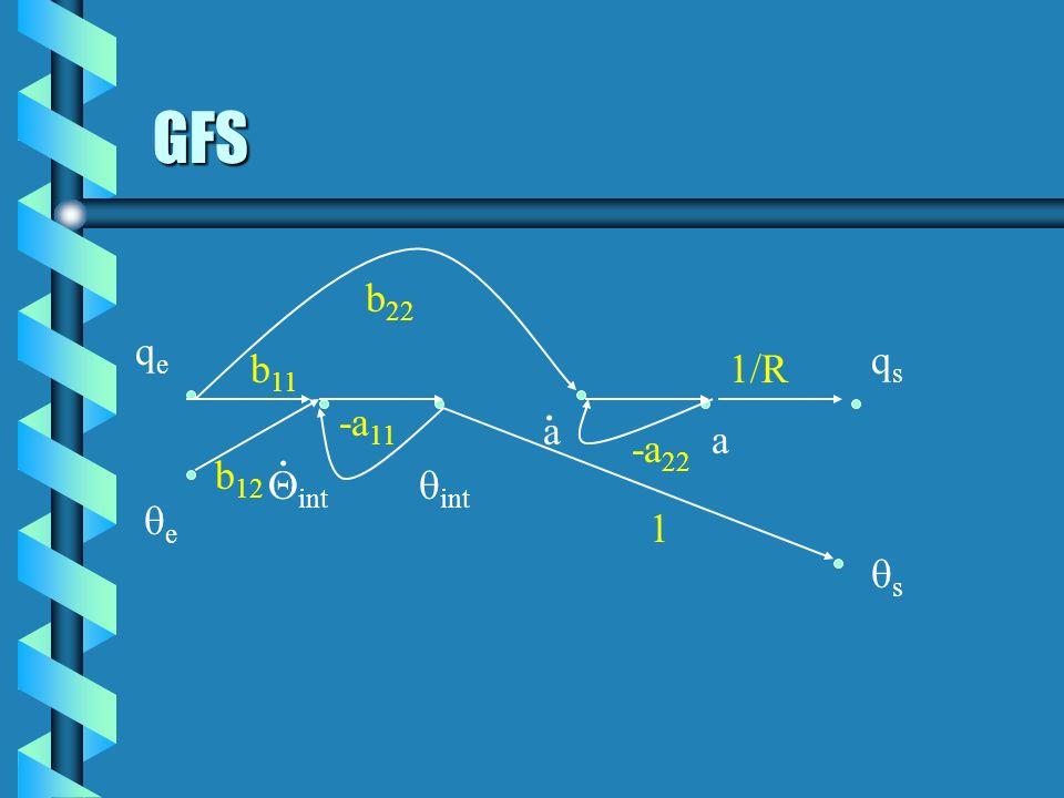 GFS qeqe e int a a. qsqs s b 11 b 12 b 22 1/R 1 -a 22 -a 11