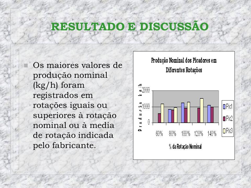 n Os maiores valores de produção nominal (kg/h) foram registrados em rotações iguais ou superiores à rotação nominal ou à media de rotação indicada pe