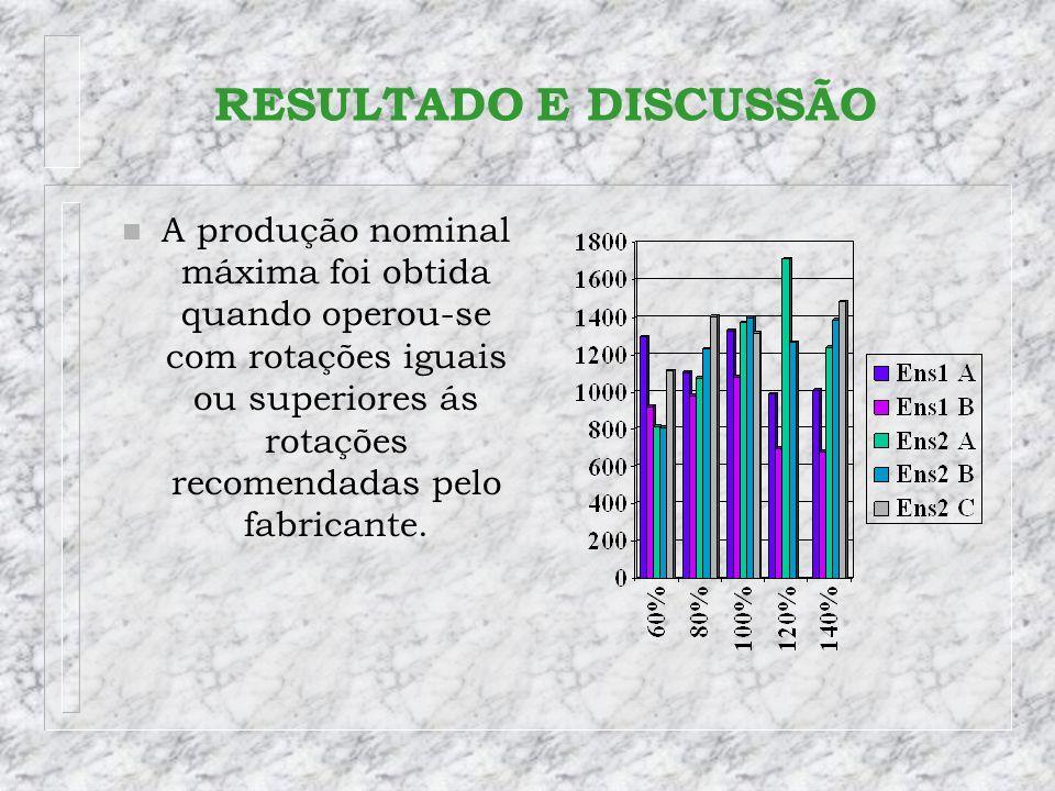 RESULTADO E DISCUSSÃO n A produção nominal máxima foi obtida quando operou-se com rotações iguais ou superiores ás rotações recomendadas pelo fabrican
