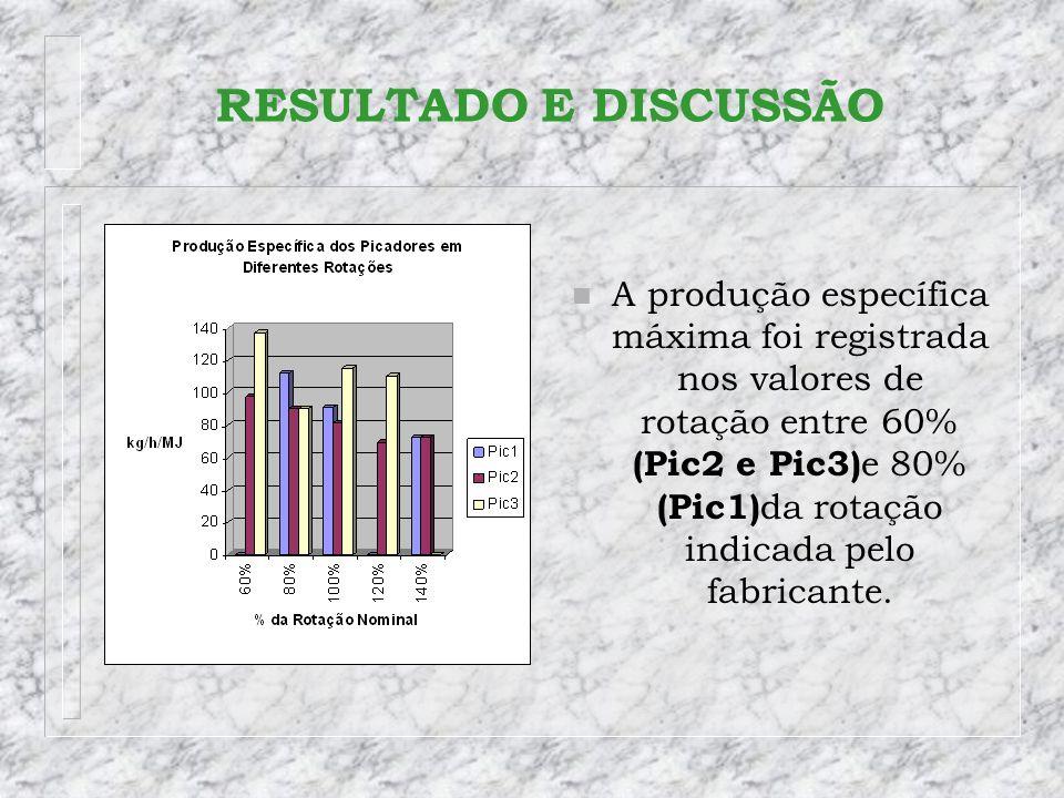 n A produção específica máxima foi registrada nos valores de rotação entre 60% (Pic2 e Pic3) e 80% (Pic1) da rotação indicada pelo fabricante.