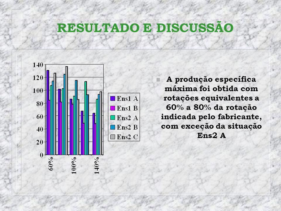 RESULTADO E DISCUSSÃO n A produção específica máxima foi obtida com rotações equivalentes a 60% a 80% da rotação indicada pelo fabricante, com exceção