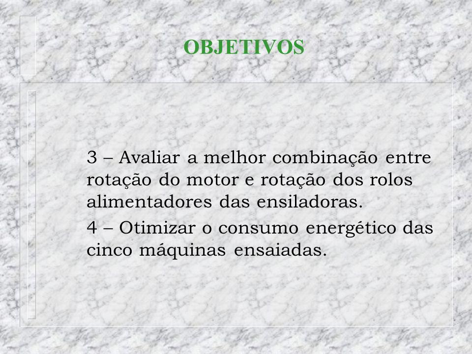 OBJETIVOS 3 – Avaliar a melhor combinação entre rotação do motor e rotação dos rolos alimentadores das ensiladoras. 4 – Otimizar o consumo energético