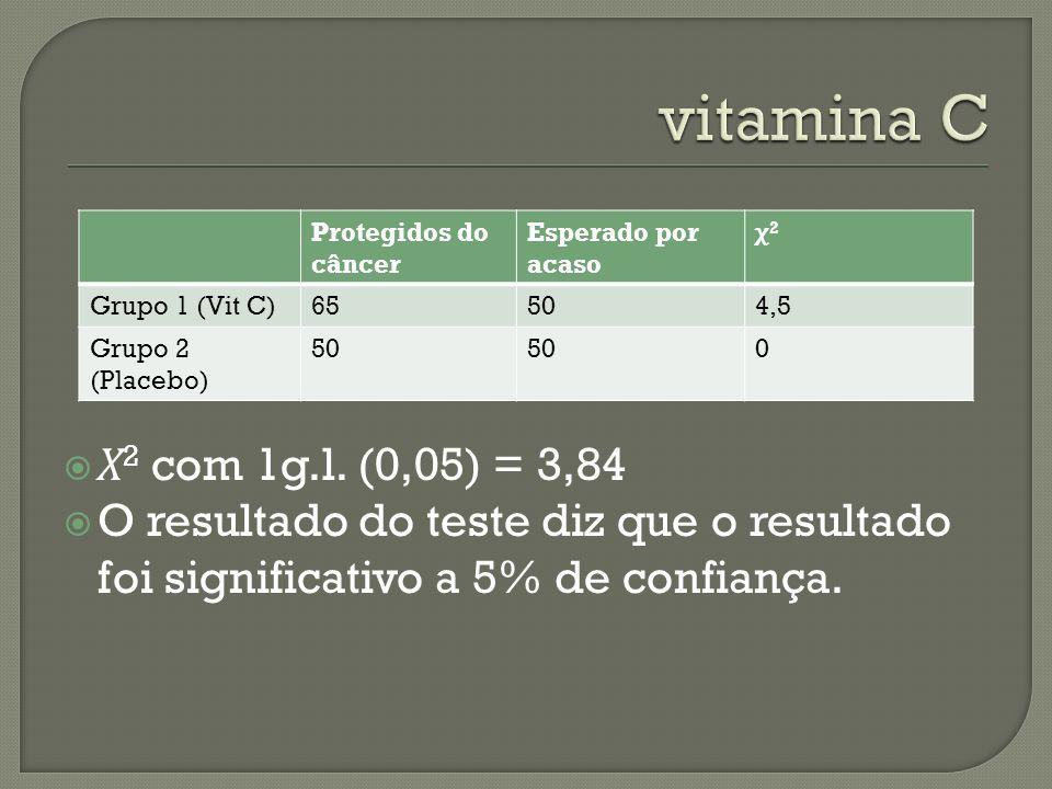 Protegidos do câncer Esperado por acaso χ2χ2 Grupo 1 (Vit C)65504,5 Grupo 2 (Placebo) 50 0 Χ 2 com 1g.l. (0,05) = 3,84 O resultado do teste diz que o