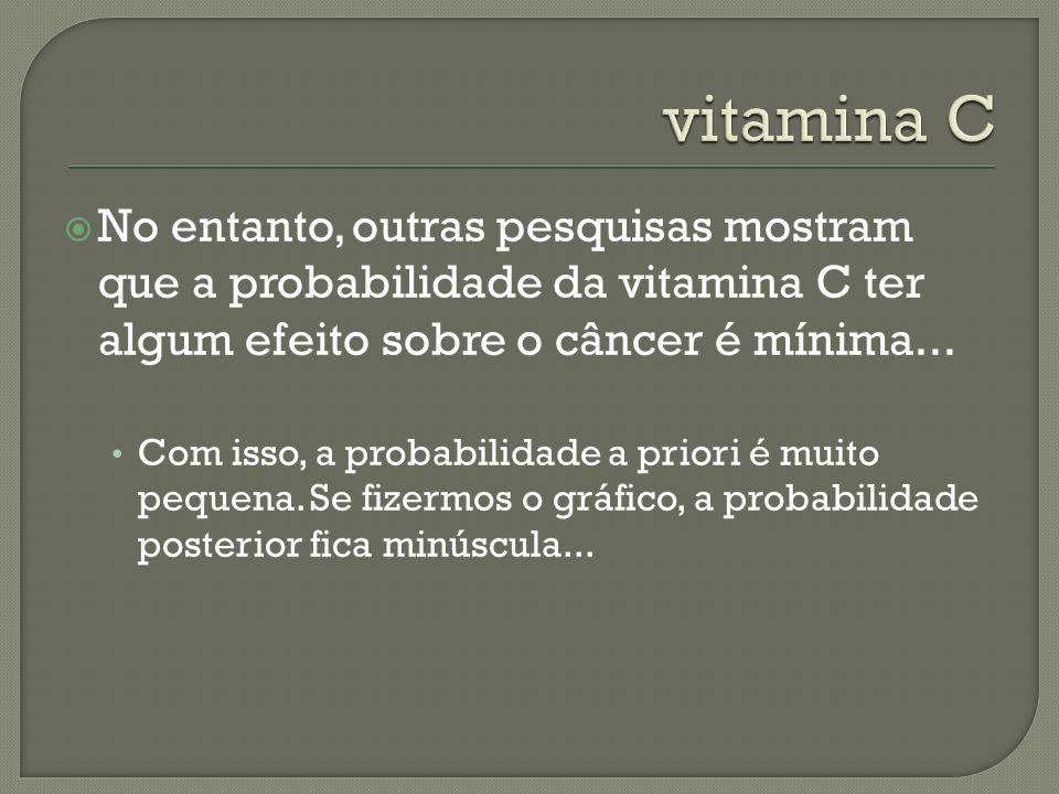 No entanto, outras pesquisas mostram que a probabilidade da vitamina C ter algum efeito sobre o câncer é mínima... Com isso, a probabilidade a priori