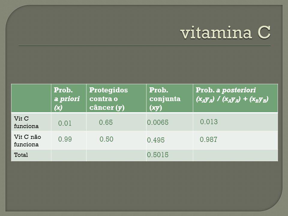 Prob. a priori (x) Protegidos contra o câncer (y) Prob. conjunta (xy) Prob. a posteriori (x A y A ) / (x A y A ) + (x B y B ) Vit C funciona Vit C não