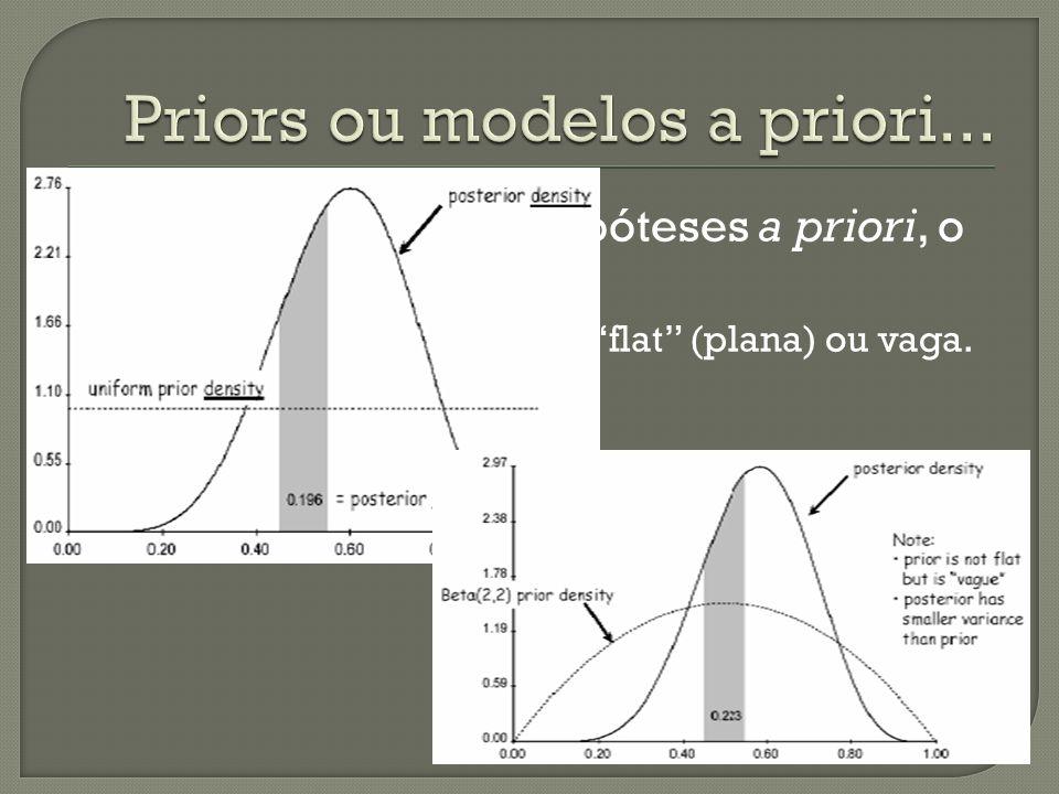 Em geral não temos hipóteses a priori, o que fazer? Considerar uma hipótese flat (plana) ou vaga.