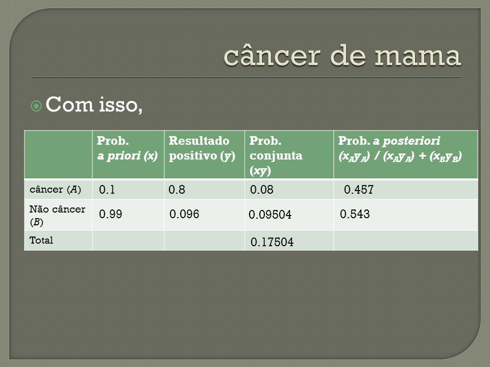 Com isso, Prob. a priori (x) Resultado positivo (y) Prob. conjunta (xy) Prob. a posteriori (x A y A ) / (x A y A ) + (x B y B ) câncer (A) Não câncer