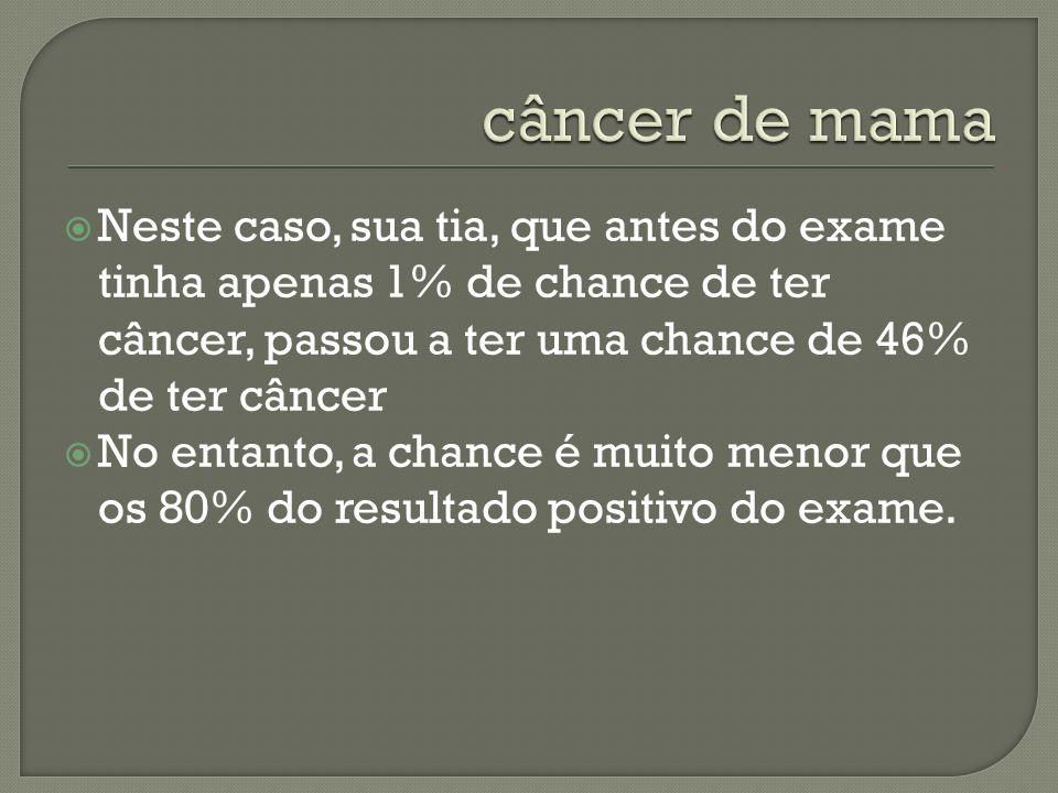 Neste caso, sua tia, que antes do exame tinha apenas 1% de chance de ter câncer, passou a ter uma chance de 46% de ter câncer No entanto, a chance é m
